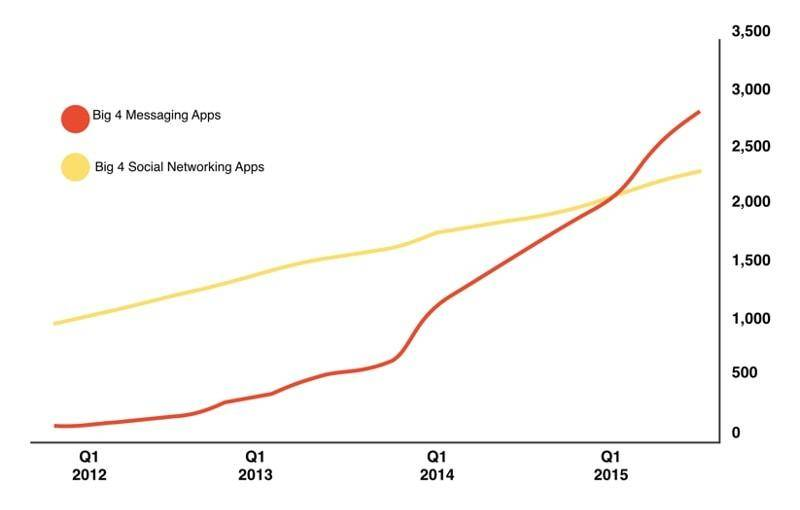 chat apps vs social media