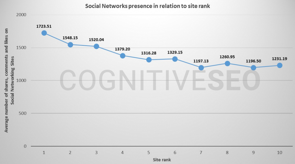 Social Networks' Presence In Relation To Site Rank