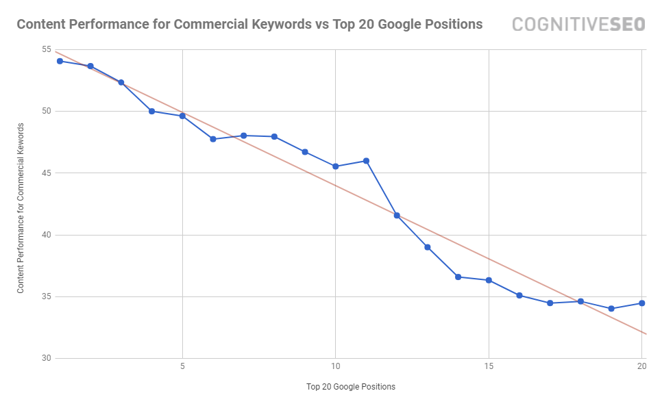 Commercial Content Performance Rankings cognitiveSEO