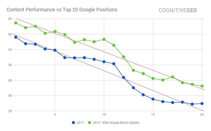 Content Performance vs Top 20 Google Positions