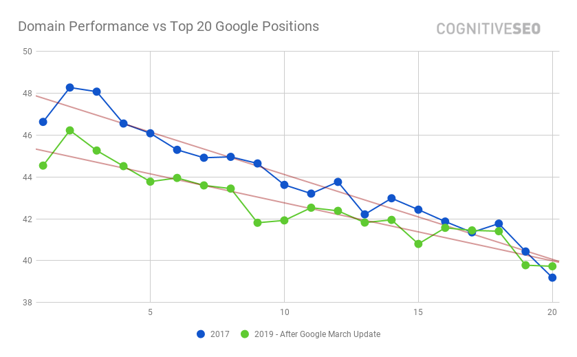 Domain Performance vs Top 20 Google Positions