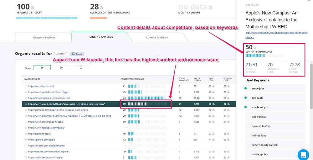 Screenshot Keyword Tool Competitors