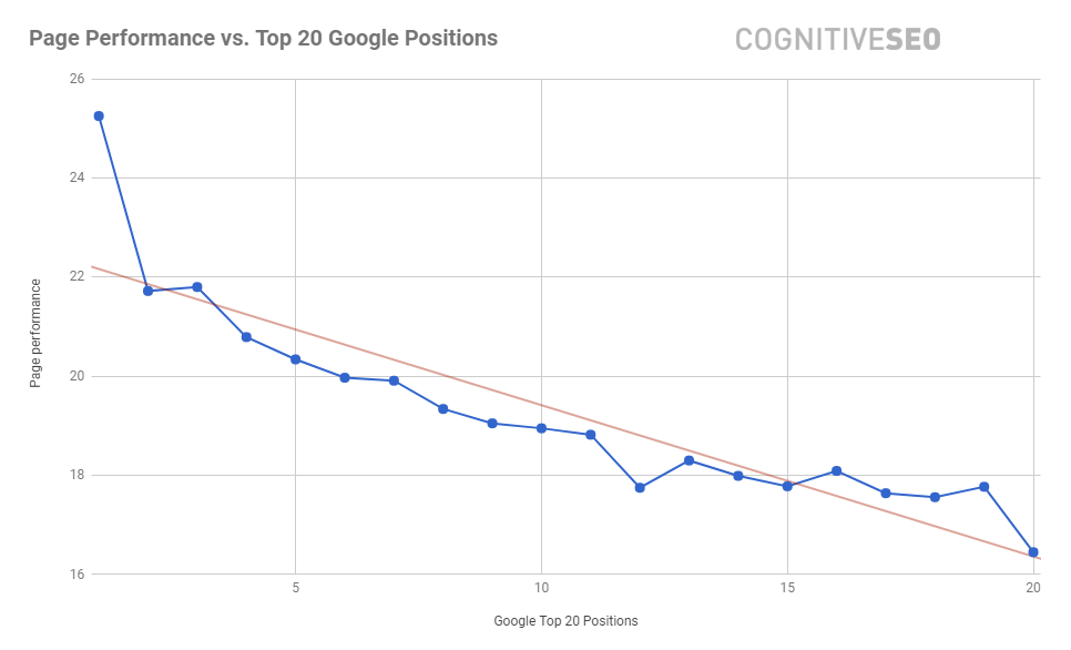 Page Performance Rankings cognitiveSEO