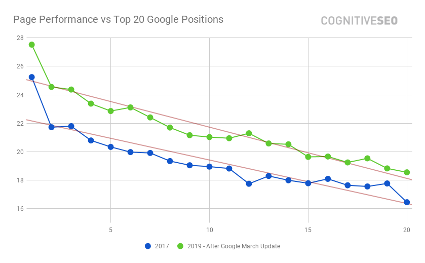 Page Performance vs Top 20 Google Positions