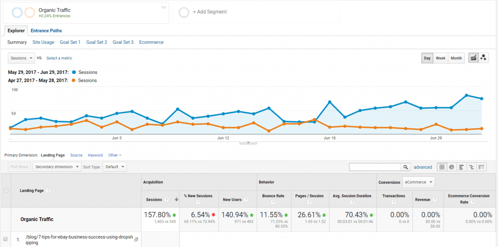 Traffic increase Google analytics