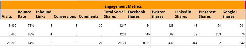 Content Audit Metrics