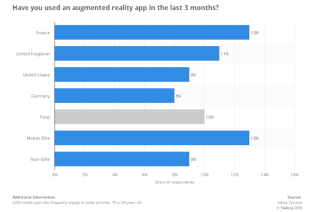 Mobile survey on AR app users