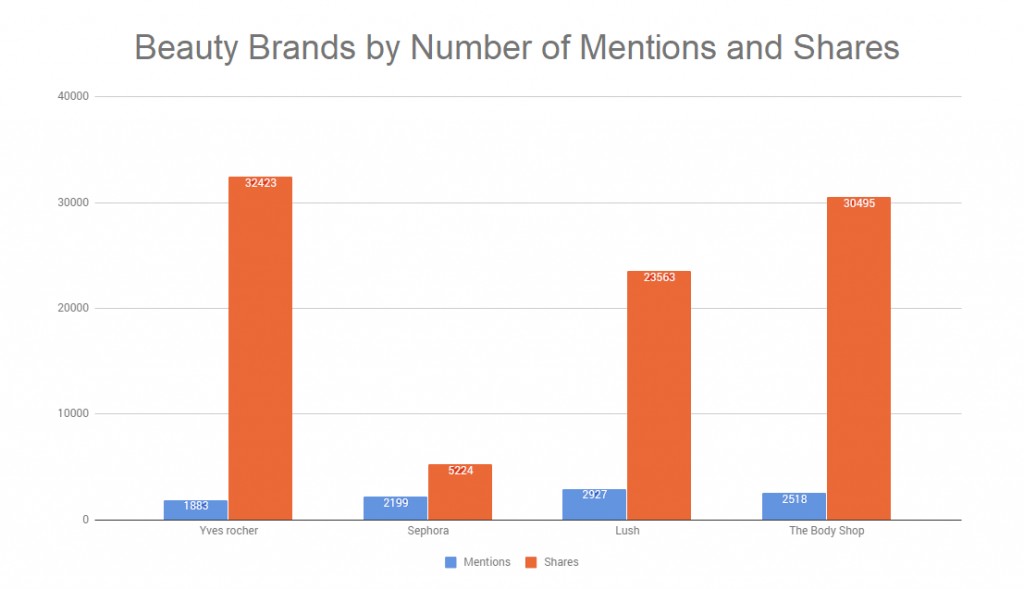 Brand Mentions vs shares