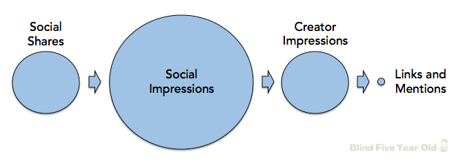 Social Signals and SEO