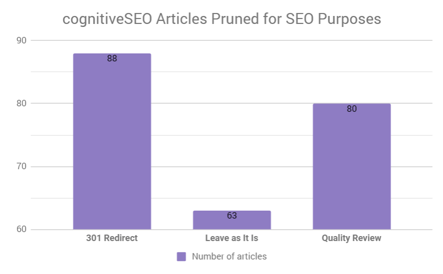 cognitiveSEO pruned articles
