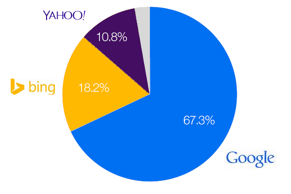 google-bing-yahoo-us-market-share1