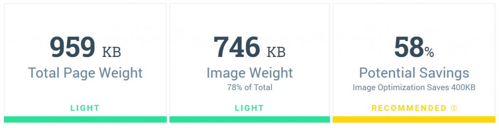 Image Weight on a site