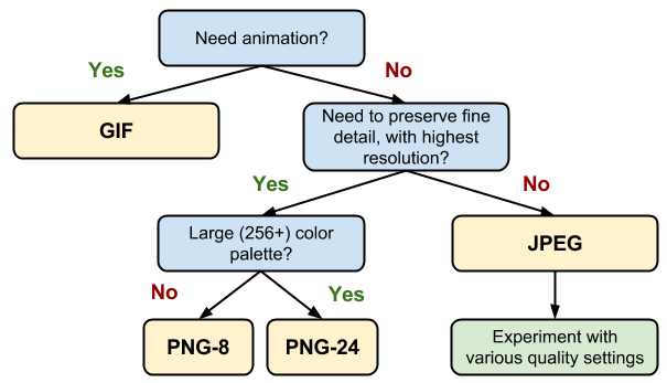 Image-format-tree