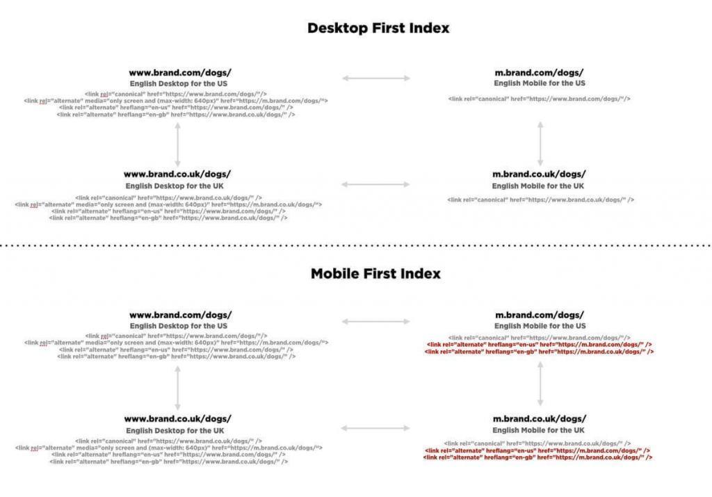 Pirmasis mobiliųjų telefonų indeksas, palyginti su darbalaukių pirmuoju indeksu