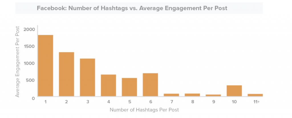 Facebook-hashtag-engagement