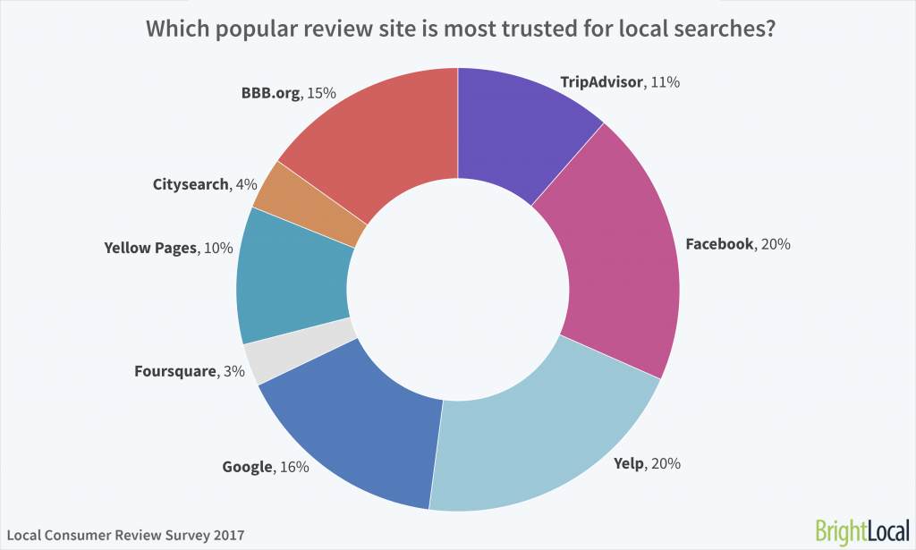 Most trusted reviews website