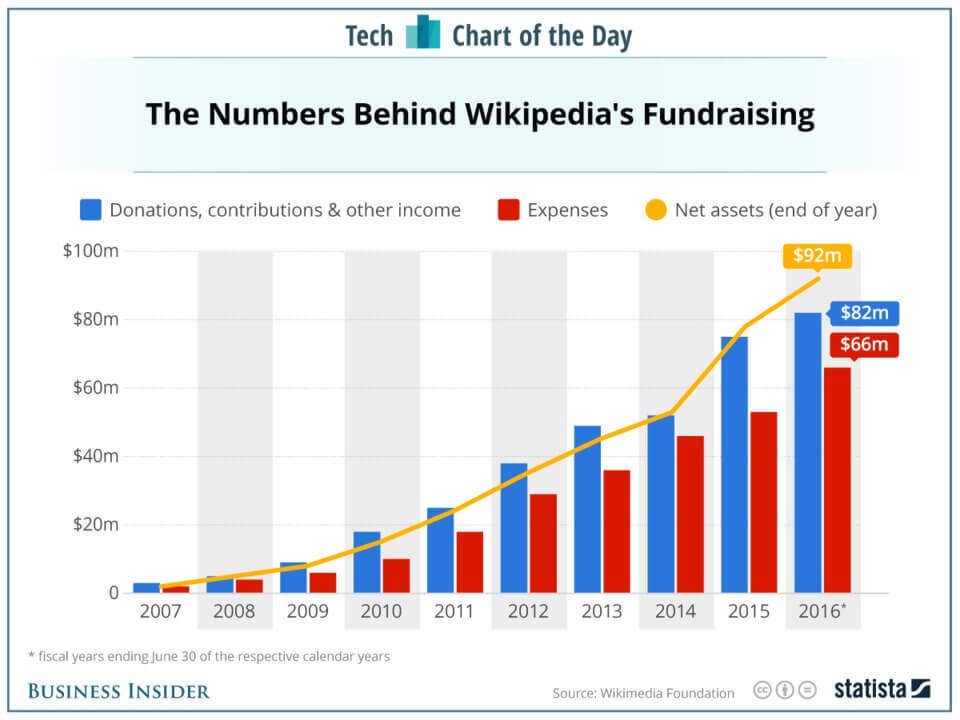 wikipedia donations expenses chart
