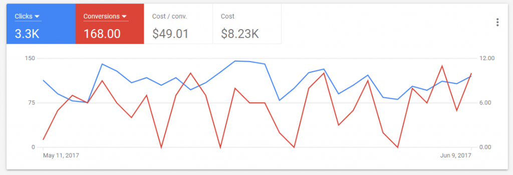 Search keywords history in Google Analytics