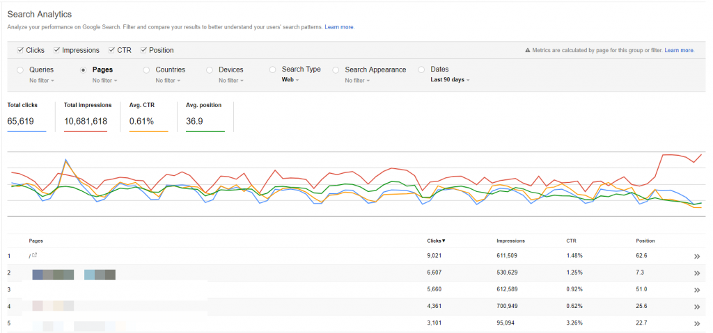 Search traffic in Search Console account
