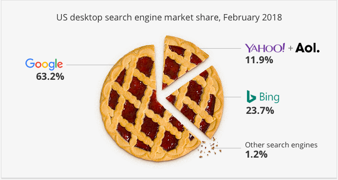 US-desktop-search-engine-market-feb-2018