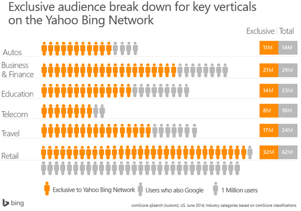 bing-exclusive-audience-breakdown
