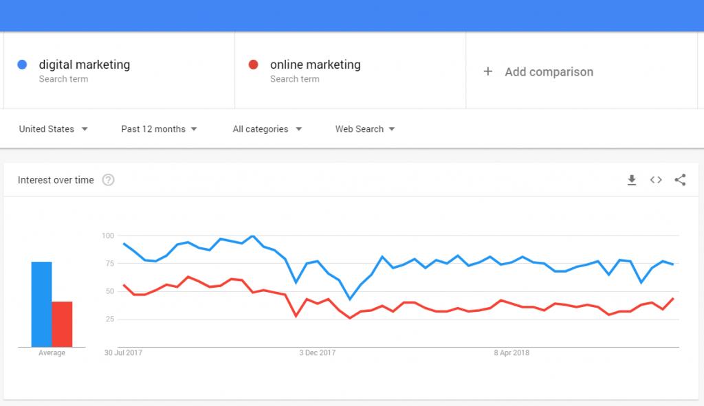 Digital vs online marketing