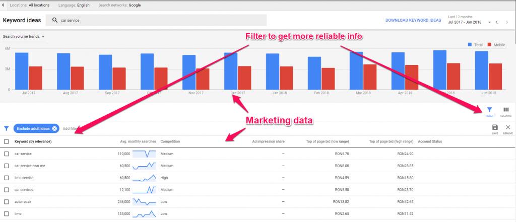 Keyword Planner marketing data