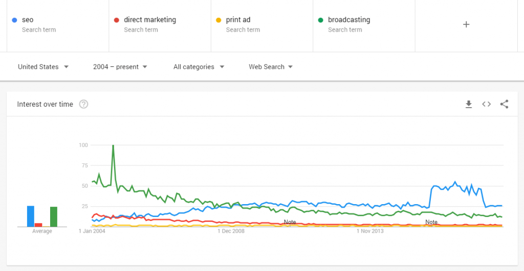 Traditional marketing vs. SEO