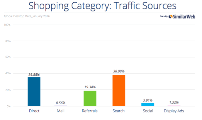 Traffic sources report by SimilarWeb