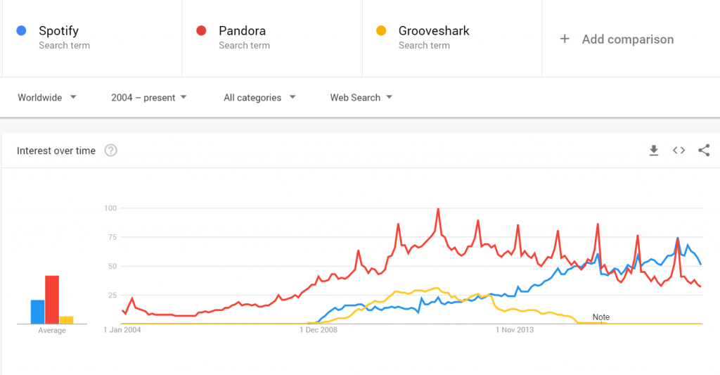 Trends for spotify pandora and grooveshark