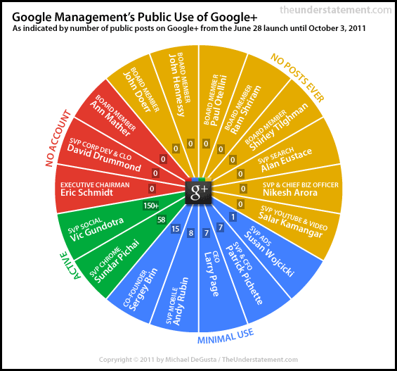 Google-plus-management