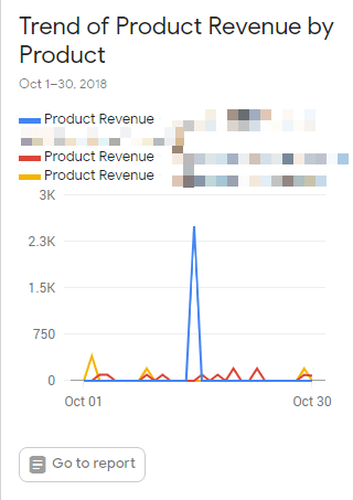 Product revenue for last month