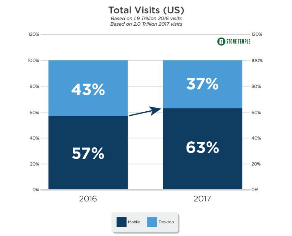 Total traffic on mobile vs desktop