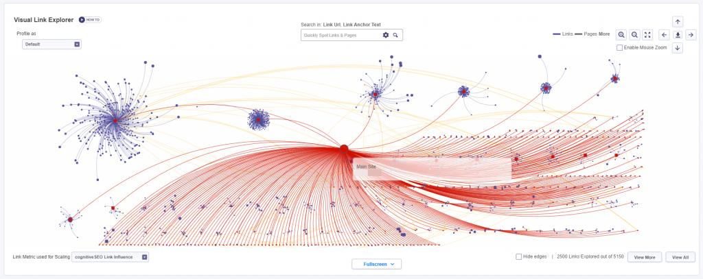Visual Link explorer high quality links