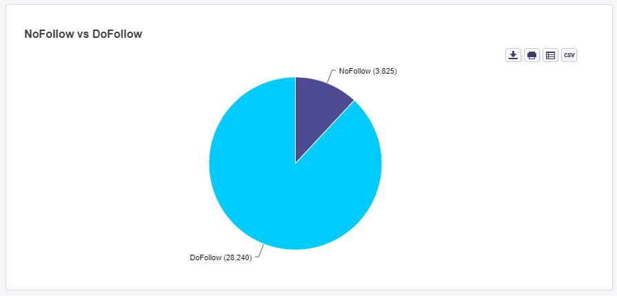 dofollow and nofollow ratio