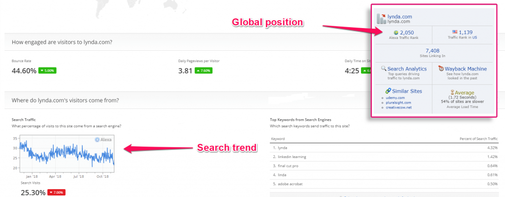 Search traffic trend and global position