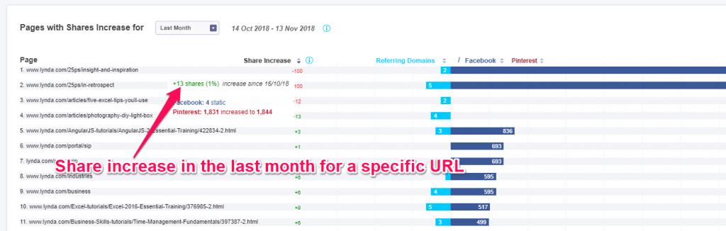 Konkretaus URL bendrinimo padidėjimas