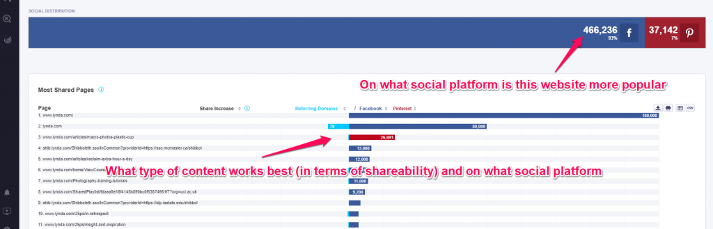 social visibility analysis on competitors