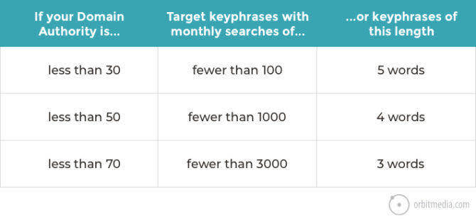 keyword research seo mistake