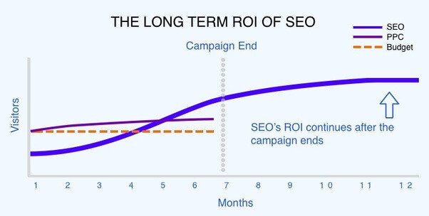 SEO revenue vs PPC revenue