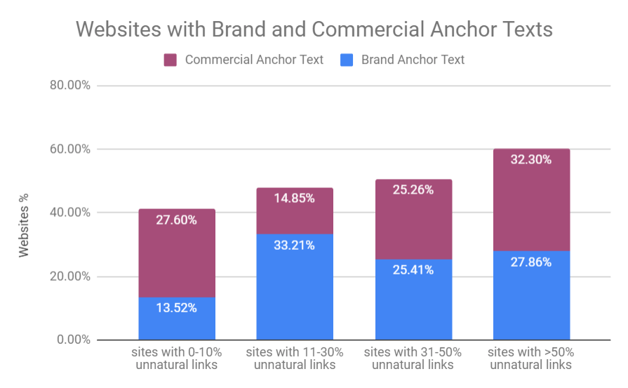 Brand and commercial anchor texts for unnatural websites