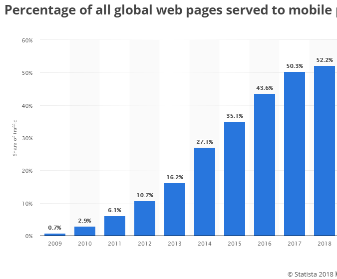 Percentage of all global web pages served to mobile