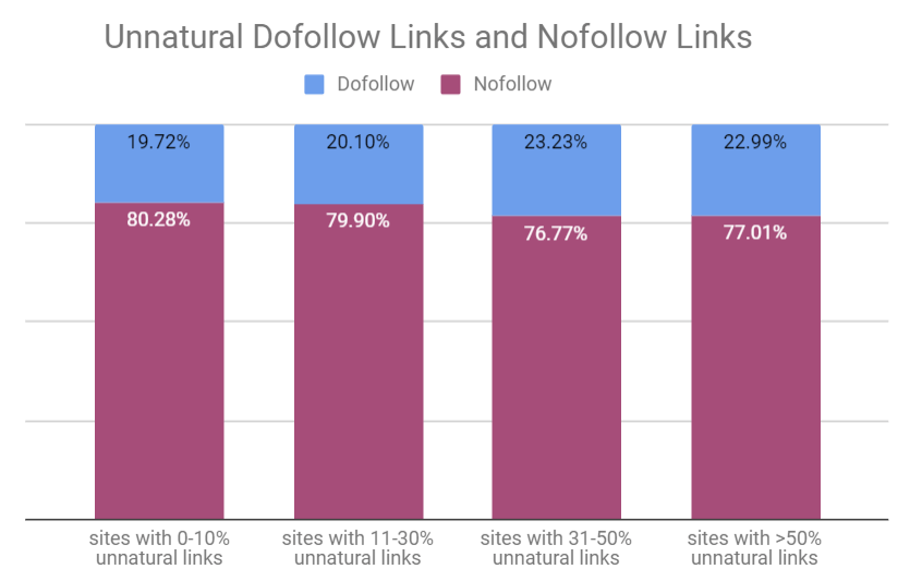 Unnatural dofollow links and nofollow links