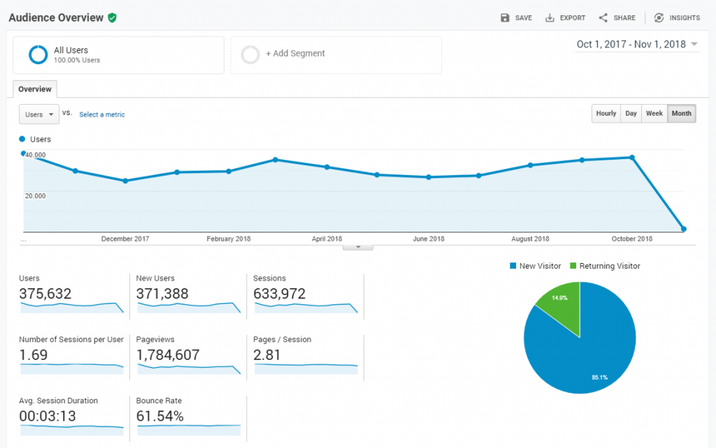 monitor your site for seo improvements