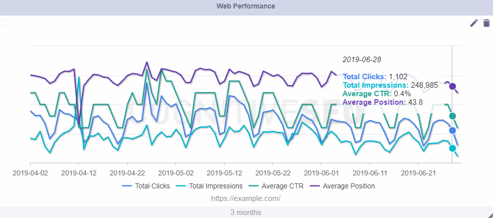 overall web performance