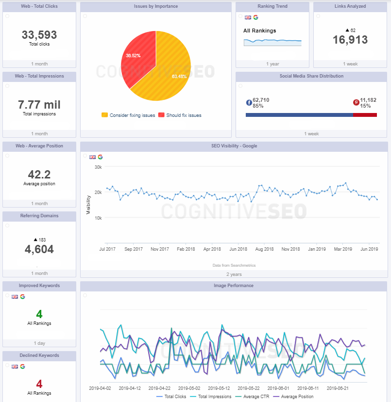 All the Google Search Console & SEO KPIs in One Place: the