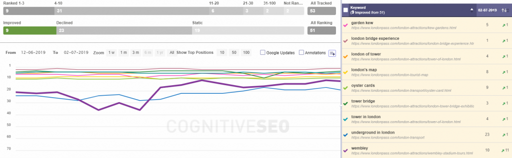 rank tracking cognitiveSEO