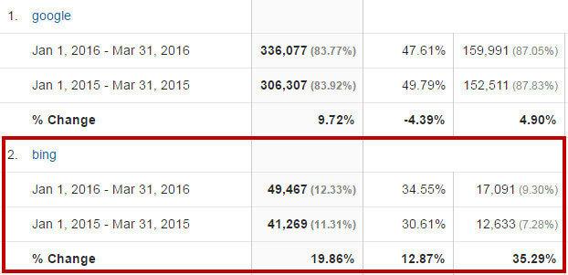 Google vs Bing traffic example 2