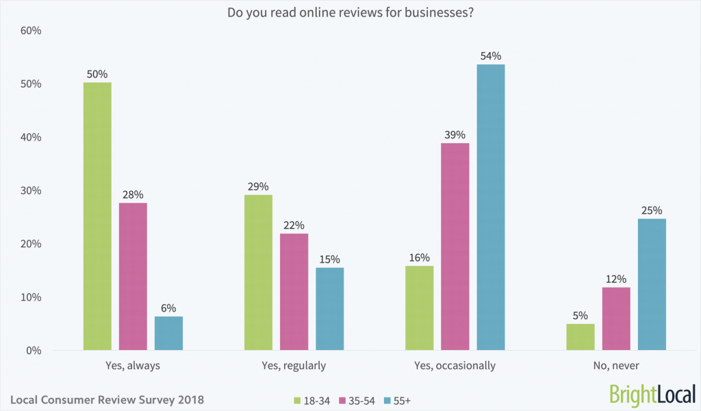 Do-you-read-online-reviews-for-local-businesses-age-split