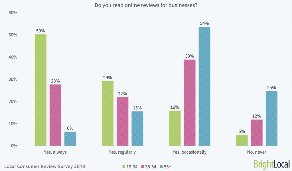 """""""Skaityk-peržiūri-atsiliepimus-vietinėms įmonėms-pagal amžių"""""""